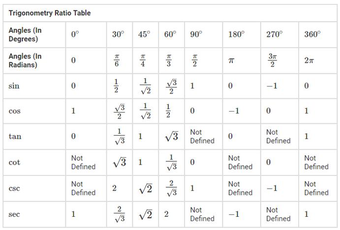 جدول زوایای مثلثاتی